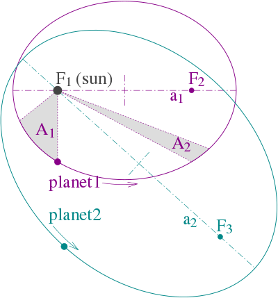 ilustración das tres leis de Kepler