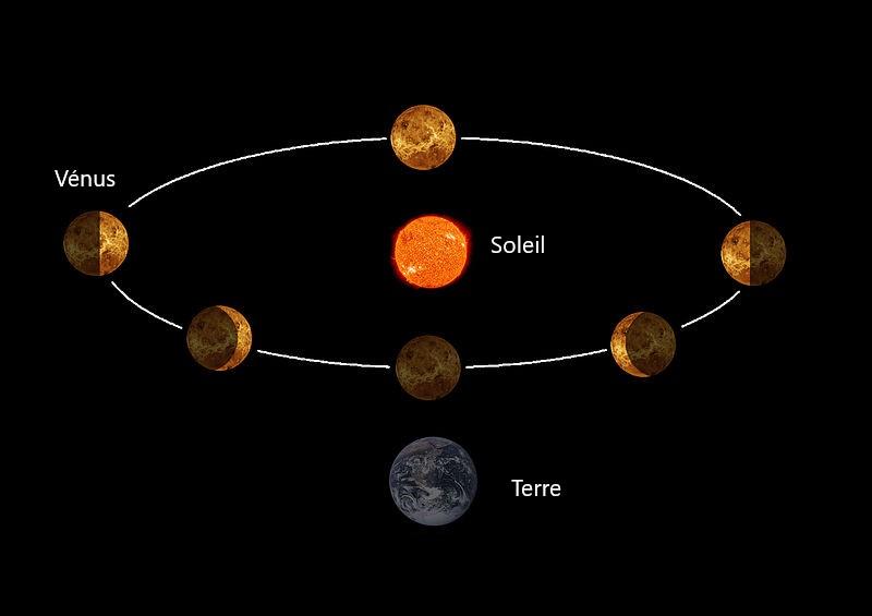 Fases de Venus no modelo Copernician