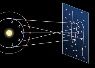 Retrograde movemento dun planeta superior no modelo copérnico'une planète supérieure dans le modèle de Copernic